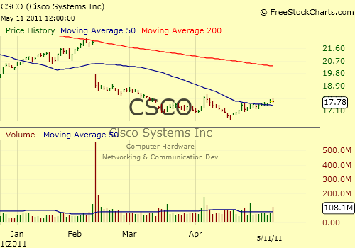 csco stock. Stock Performance: Shares of