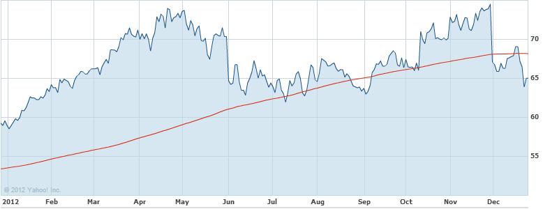Yum! Brands, Inc. Stock Chart