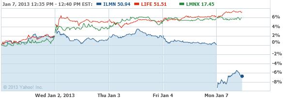 2 Illumina, Inc. Stock Chart - ILMN Interactive Chart - Yahoo! Finance