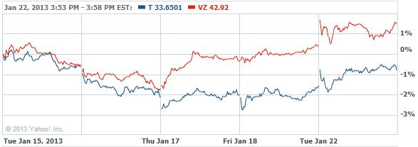 AT&T Inc. Stock Chart - T Interactive Chart - Yahoo! Finance