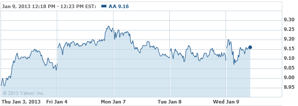 Alcoa Inc. Common Stock Stock Chart - AA Interactive Chart - Yahoo! Finance