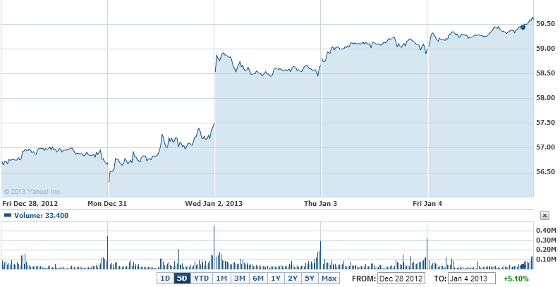 American Express Company Common Stock Chart - AXP Interactive Chart - Yahoo! Finance
