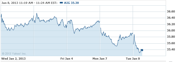 American International Group, I Stock Chart - AIG Interactive Chart - Yahoo! Finance