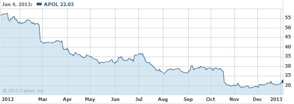 Apollo Group, Inc. Stock Chart - APOL Interactive Chart - Yahoo! Finance