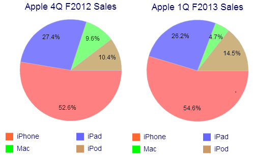 Apple QoQ Sales