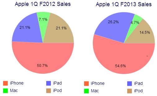 Apple YoY Sales