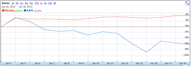 Apple vs Nasdaq January 2013