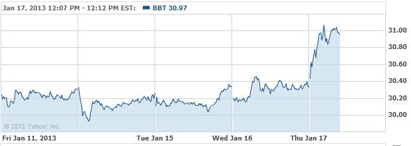BB&T Corporation Common Stock Stock Chart - BBT Interactive Chart - Yahoo! Finance