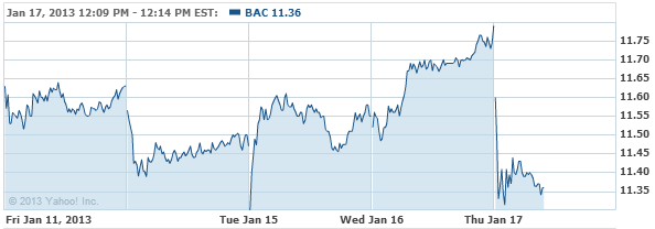 Bank of America Corporation Com Stock Chart - BAC Interactive Chart - Yahoo! Finance