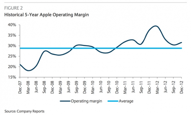 Barclays Apple Margins