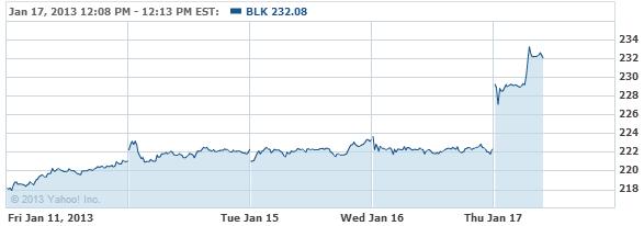 BlackRock, Inc. Common Stock Stock Chart - BLK Interactive Chart - Yahoo! Finance