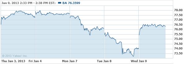 Boeing Company (The) Common Sto Stock Chart - BA Interactive Chart - Yahoo! Finance