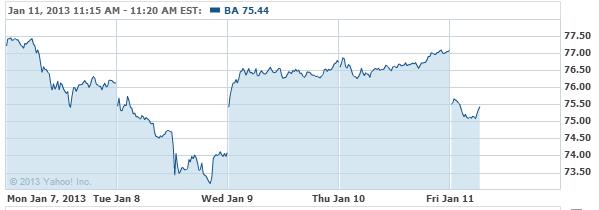 Boeing Company (The) Common Sto Stock Chart - BA Interactive Chart - Yahoo! Finance