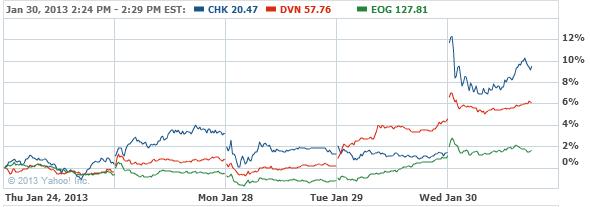 Chesapeake Energy Corporation C Stock Chart - CHK Interactive Chart - Yahoo! Finance