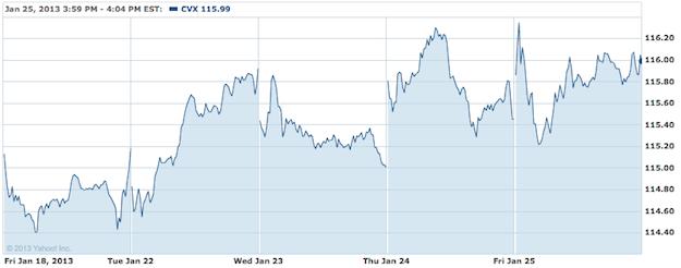 Chevron Stock Chart