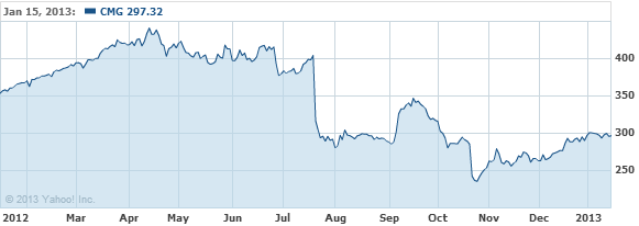 Chipotle Mexican Grill, Inc. Co Stock Chart - CMG Interactive Chart - Yahoo! Finance