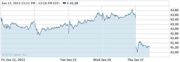 Citigroup, Inc. Common Stock Stock Chart - C Interactive Chart - Yahoo! Finance