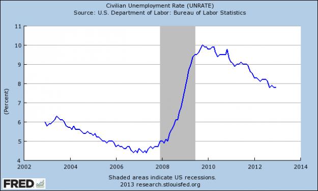 Civ Unemployment
