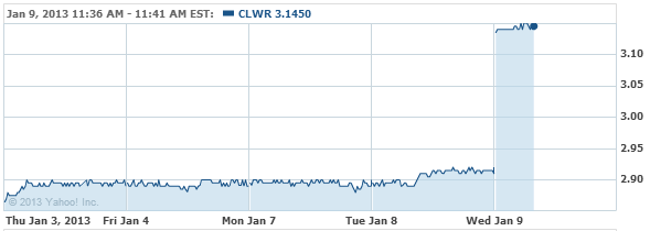 Clearwire Corporation Stock Chart - CLWR Interactive Chart - Yahoo! Finance