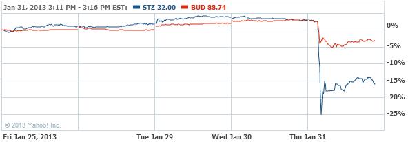 Constellation Brands, Inc. Comm Stock Chart - STZ Interactive Chart - Yahoo! Finance