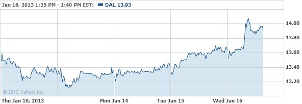 AMR Stock chart