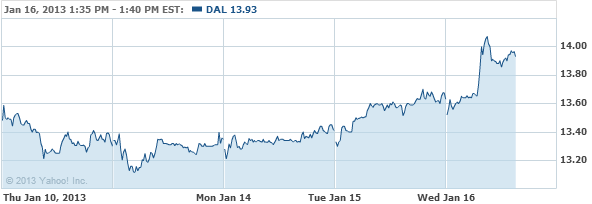Delta Air Lines Inc. (New) Comm Stock Chart - DAL Interactive Chart - Yahoo! Finance