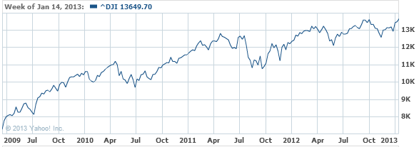Dow Jones Industrial Average Index Chart - Yahoo! Finance