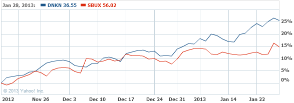 Dunkin' Brands Group, Inc. Stock Chart - DNKN Interactive Chart - Yahoo! Finance