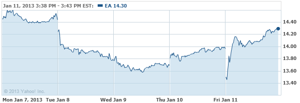 Electronic Arts Inc. Stock Chart - EA Interactive Chart - Yahoo! Finance