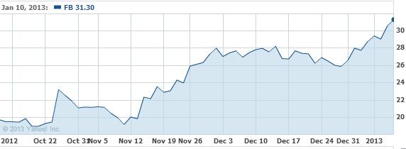 Facebook, Inc. Stock Chart - FB Interactive Chart - Yahoo! Finance