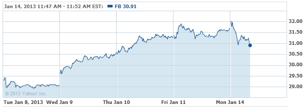 Facebook, Inc. Stock Chart - FB Interactive Chart - Yahoo! Finance