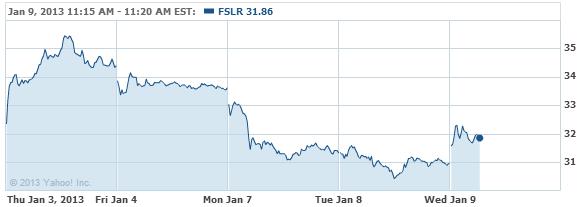 First Solar, Inc. Stock Chart - FSLR Interactive Chart - Yahoo! Finance