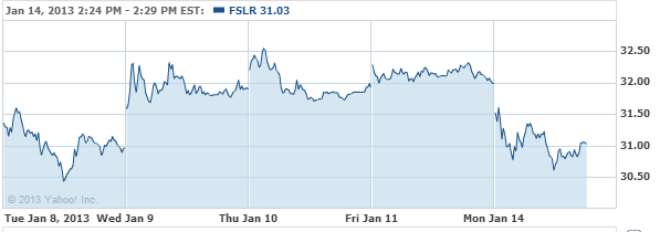 First Solar, Inc. Stock Chart - FSLR Interactive Chart - Yahoo! Finance