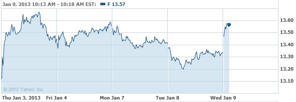 Ford Motor Company Common Stock Stock Chart - F Interactive Chart - Yahoo! Finance