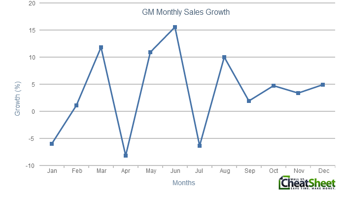 GM Monthly Car Sales