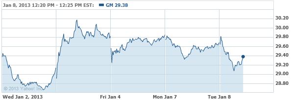 General Motors Company Common S Stock Chart - GM Interactive Chart - Yahoo! Finance