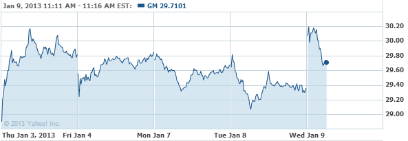 Yahoo finance general motors company common s stock chart for General motors stock history