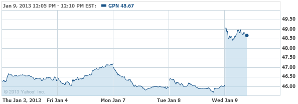 Global Payments Inc. Common Sto Stock Chart - GPN Interactive Chart - Yahoo! Finance