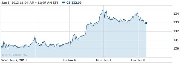 Goldman Sachs Group, Inc. (The) Stock Chart - GS Interactive Chart - Yahoo! Finance
