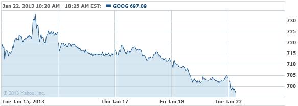 Google Inc. Stock Chart - GOOG Interactive Chart - Yahoo! Finance