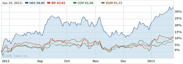 Hess Corporation Common Stock Stock Chart - HES Interactive Chart - Yahoo! Finance