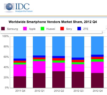 IDC market share