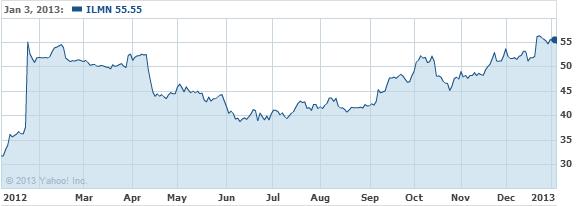 Illumina, Inc. Stock Chart - ILMN Interactive Chart - Yahoo! Finance