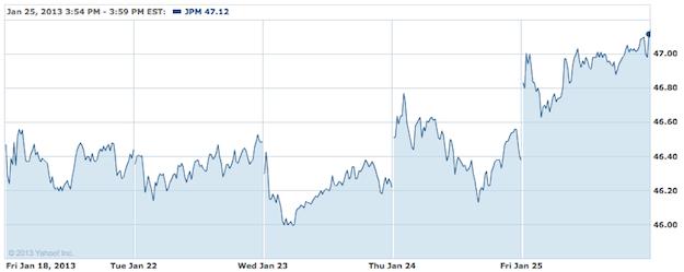 JPMorgan Stock Chart