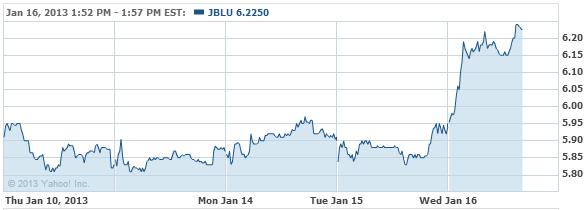JetBlue Airways Corporation Stock Chart - JBLU Interactive Chart - Yahoo! Finance