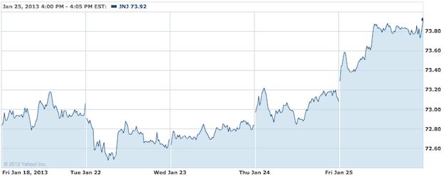 Johnson & Johnson Stock Chart