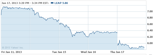 Leap Wireless International, In Stock Chart - LEAP Interactive Chart - Yahoo! Finance