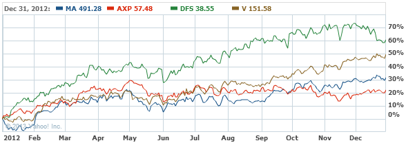 Mastercard Incorporated Common Stock Chart - MA Interactive Chart - Yahoo! Finance