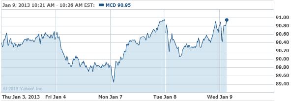 McDonald's Corporation Common S Stock Chart - MCD Interactive Chart - Yahoo! Finance