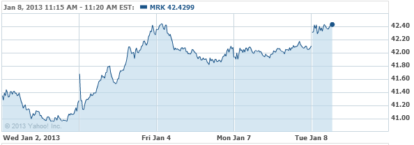 Merck & Company, Inc. Common St Stock Chart - MRK Interactive Chart - Yahoo! Finance